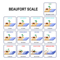 The affects of winds The Beaufort Scale